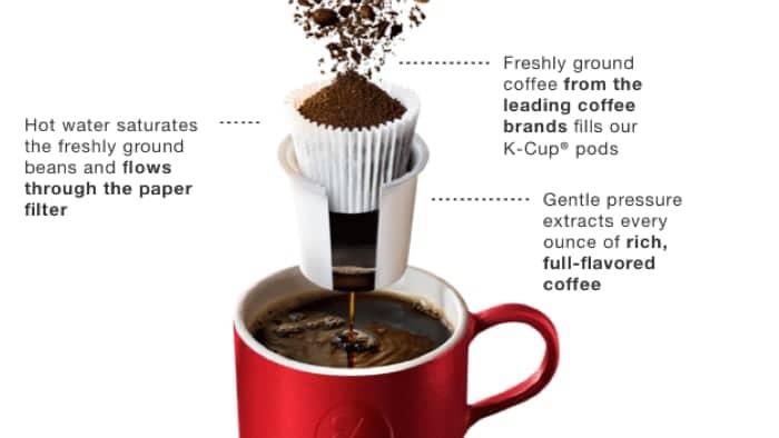 Keurig K145 Office Pro Single Serve Coffeemaker Review